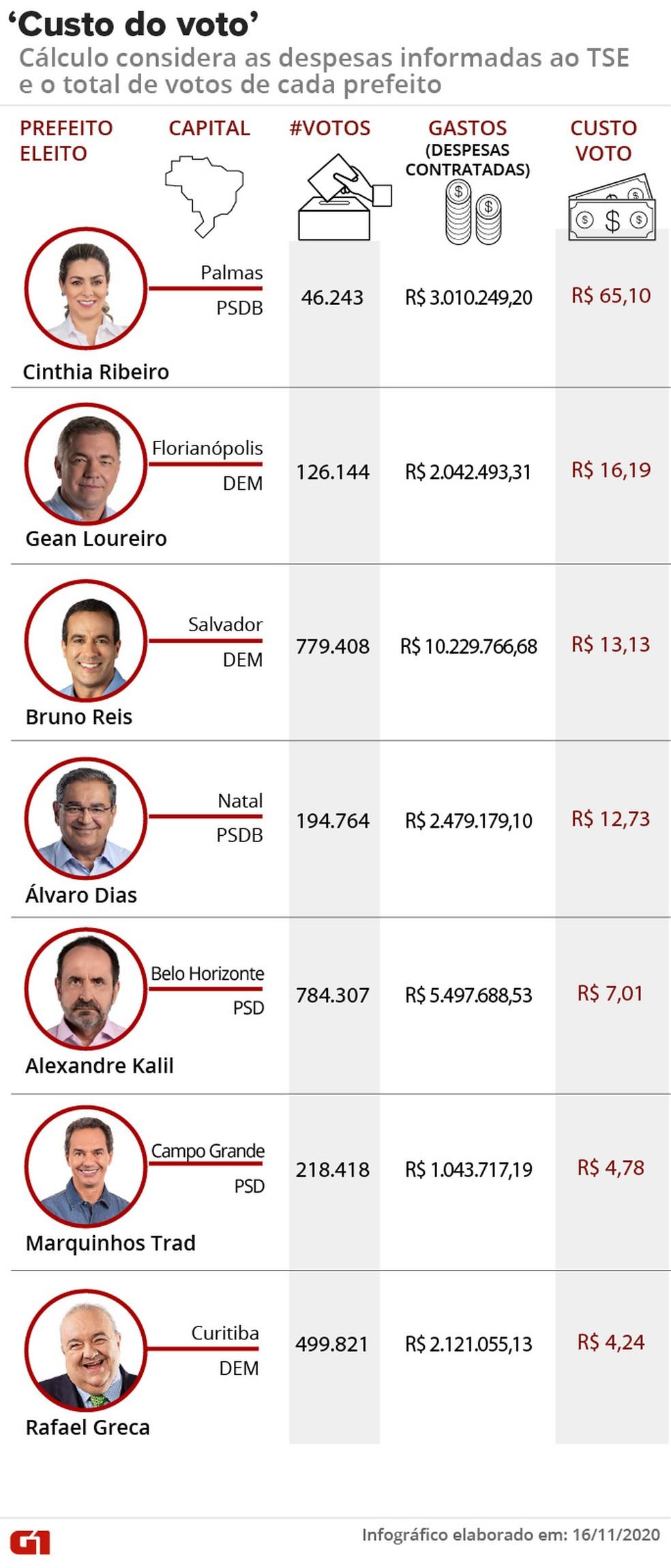 Infográfico mostra o 'custo do voto' de cada prefeito de capital eleito em primeiro turno nas eleições de 2020. — Foto: Wagner Magalhães/G1