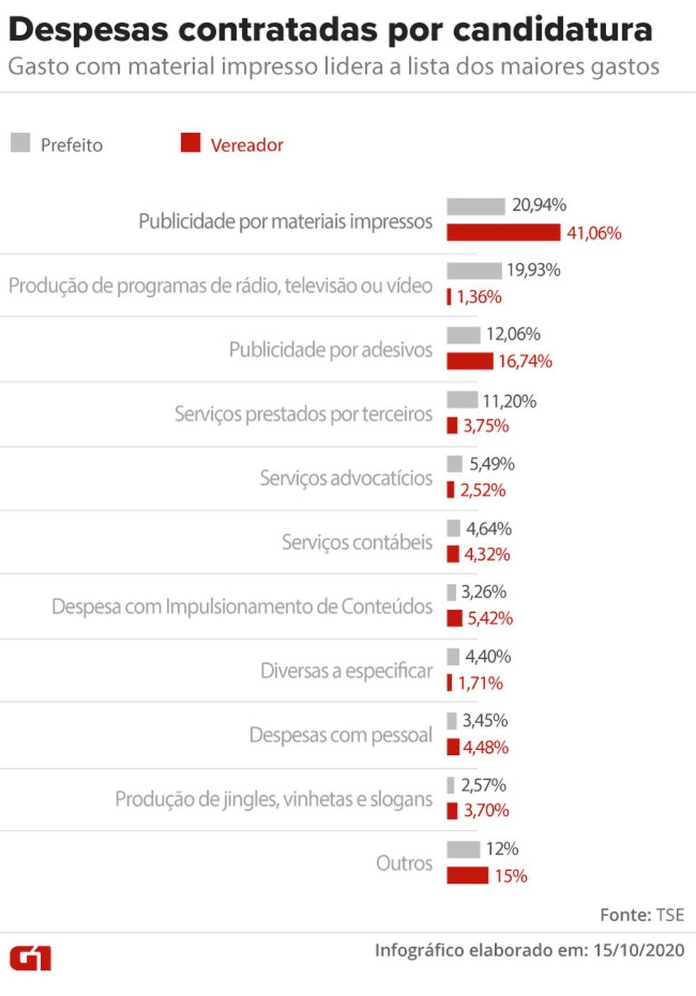 Despesas contratadas por candidatura — Foto: Aparecido Gonçalves/G1