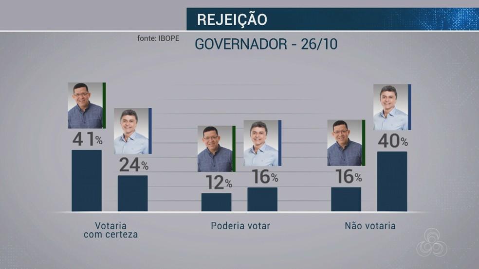 Ibope para governador de Rondônia - rejeição — Foto: Reprodução/Rede Amazônica