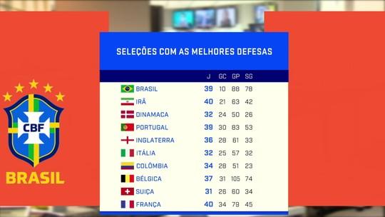 Comentaristas debatem os bons números da defesa brasileira