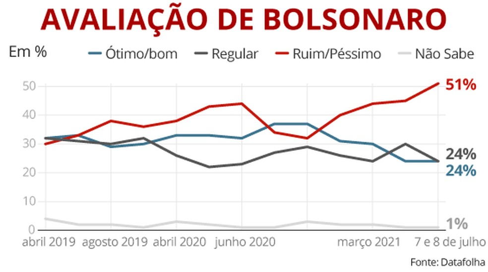 Selo Datafolha com aprovação de Bolsonaro em 8 de julho de 2021 — Foto: Arte/G1
