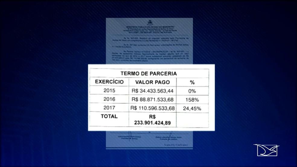 Valor do contrato entre o Governo do Maranhão e o Instituto Invisa cresceu 182,45% de 2015 para 2017 (Foto: Reprodução/TV Mirante)
