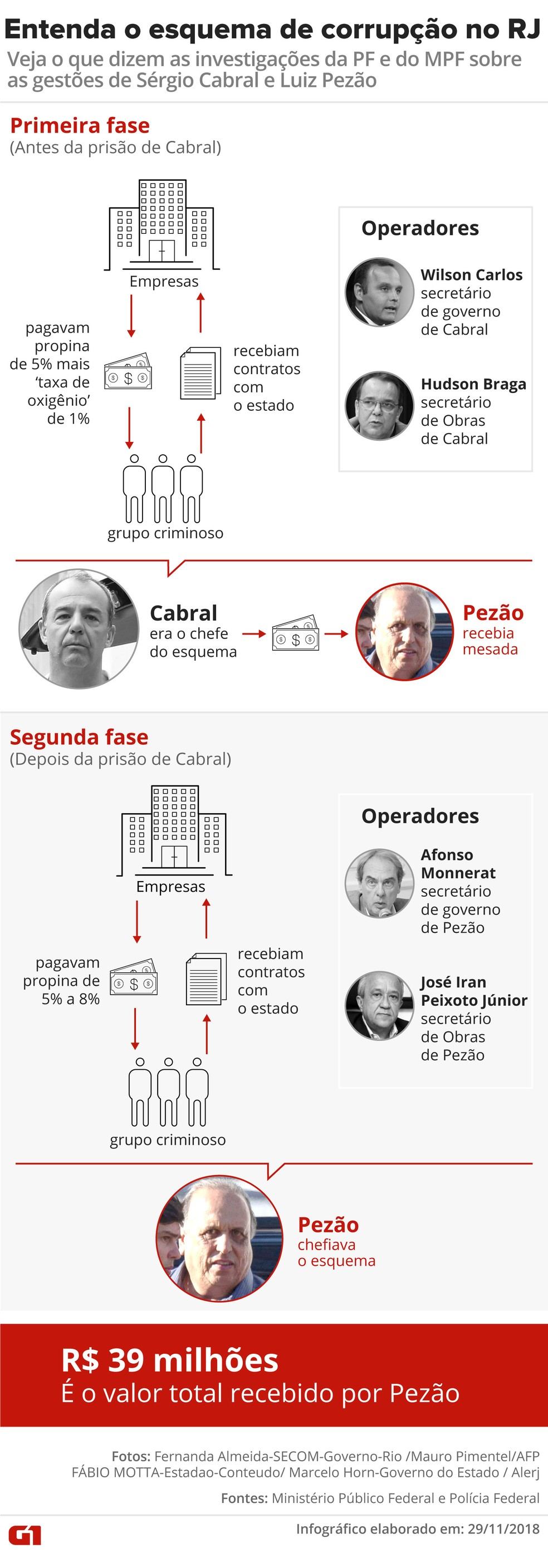Entenda o esquema de corrupção nas gestões de Cabral e Pezão, no RJ — Foto: Karina Almeida/G1