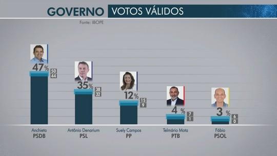 Ibope - Roraima, votos válidos: Anchieta, 47%; Denarium, 35%