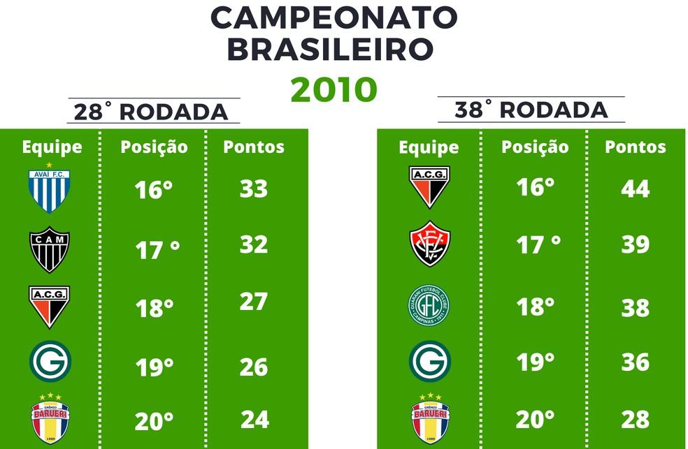 Pontuação Série A de 2010 — Foto: GloboEsporte.com