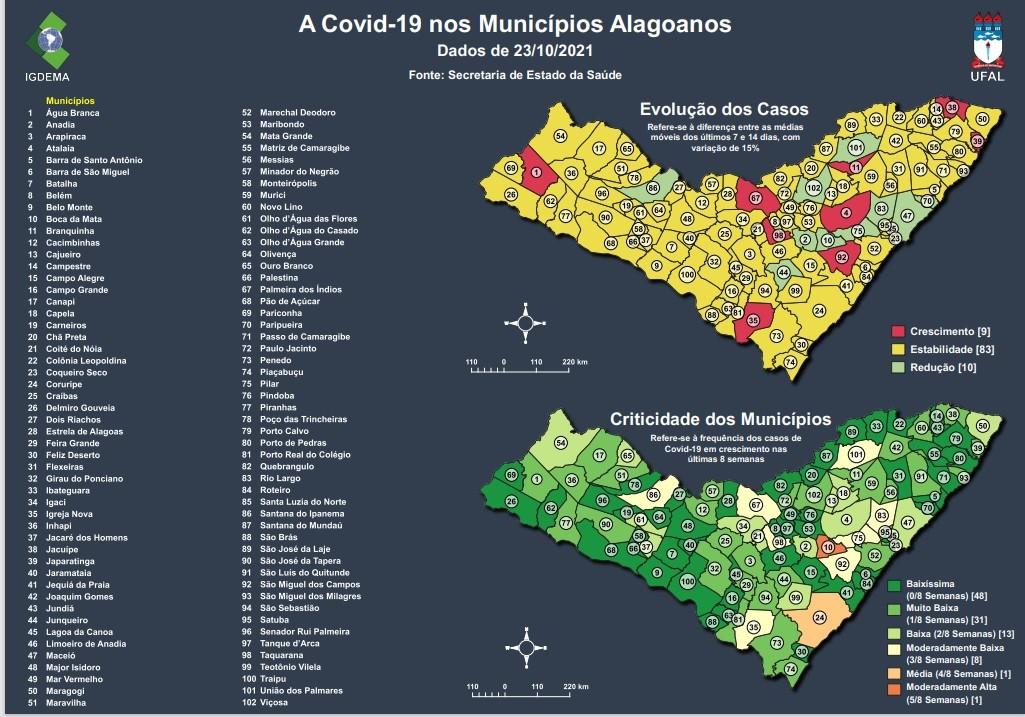 Alagoas confirma 20 mortes por Covid em uma semana