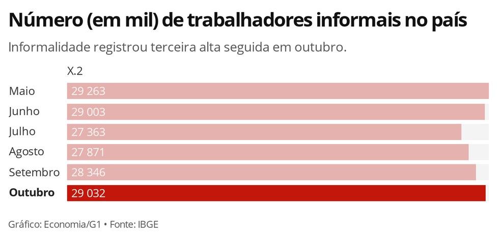 Informalidade apresentou terceira alta seguida em outubro. — Foto: Economia/G1