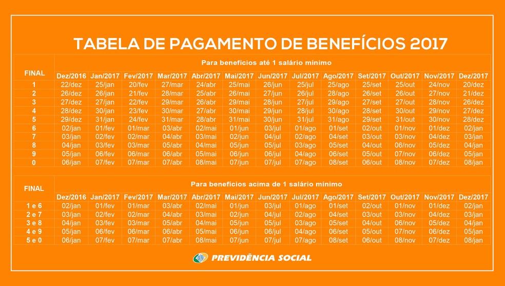 Tabela de pagamentos de benefícios abaixo (Foto: Reprodução)