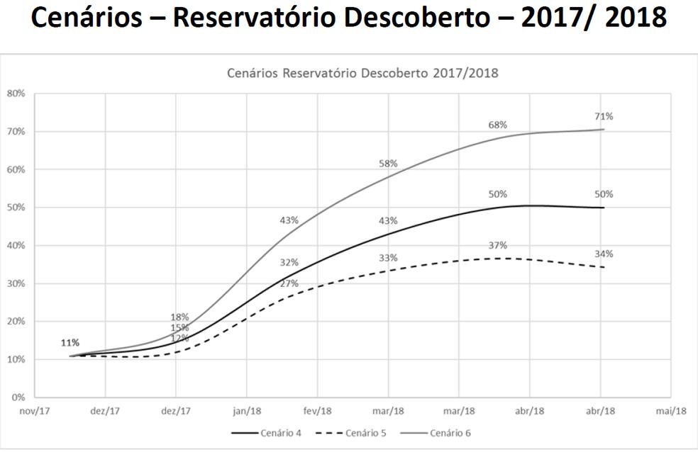 Gráfico da Adasa mostra as estimativas para o reservatório do Descoberto até abril de 2018 (Foto: Adasa/Divulgação)