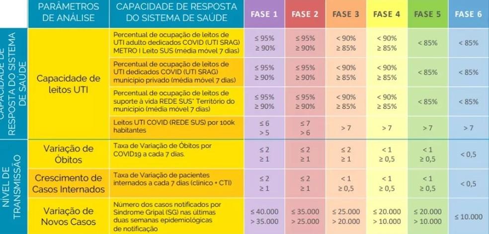 Prefeitura do Rio considera que todas as metas programadas para determinar o avanço do plano de retomada foram alcançadas — Foto: Divulgação