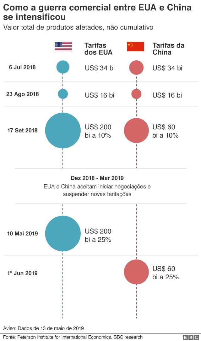 Como a guerra comercial se intensificou  (Foto: BBC)
