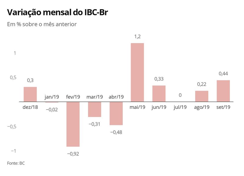 Variação mensal do IBC-Br — Foto: Economia G1