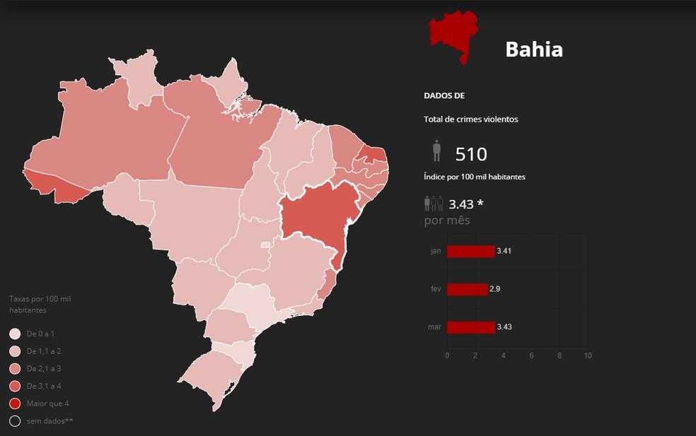 Das 1.449 mortes violentas registradas na Bahia, no primeiro trimestre de 2021, 510 ocorreram em março — Foto: Reprodução/Monitor da Violência