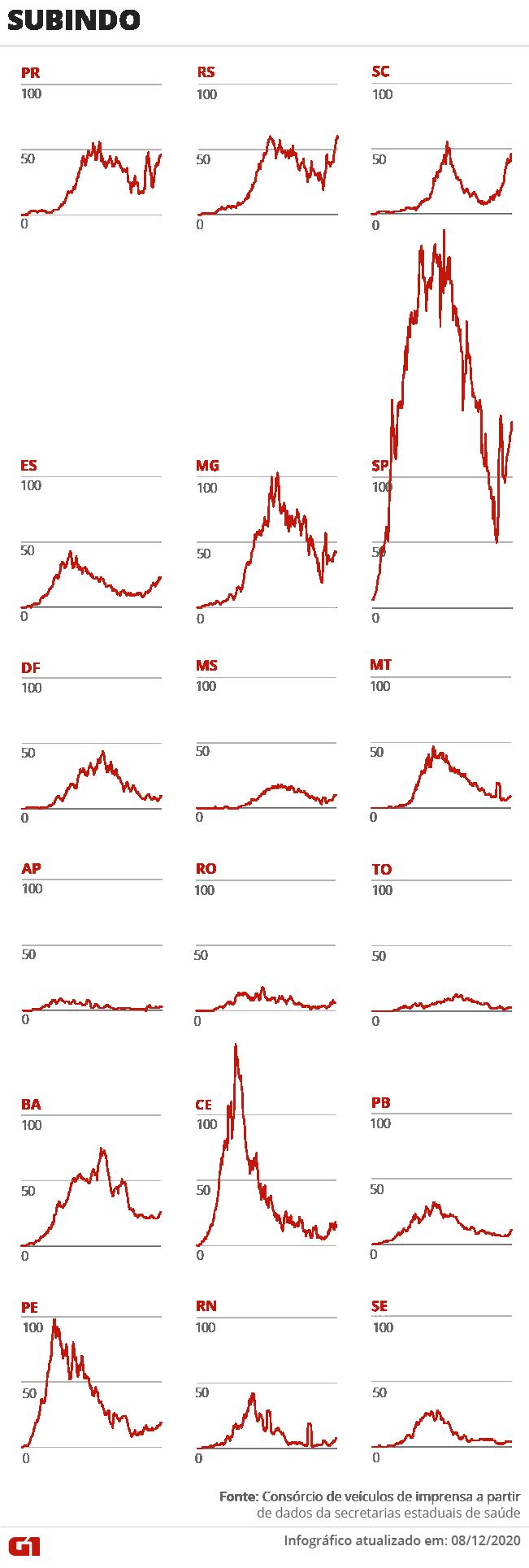 Casos e mortes por coronavírus no Brasil em 9 de dezembro, segundo consórcio de veículos de imprensa (atualização das 13h)