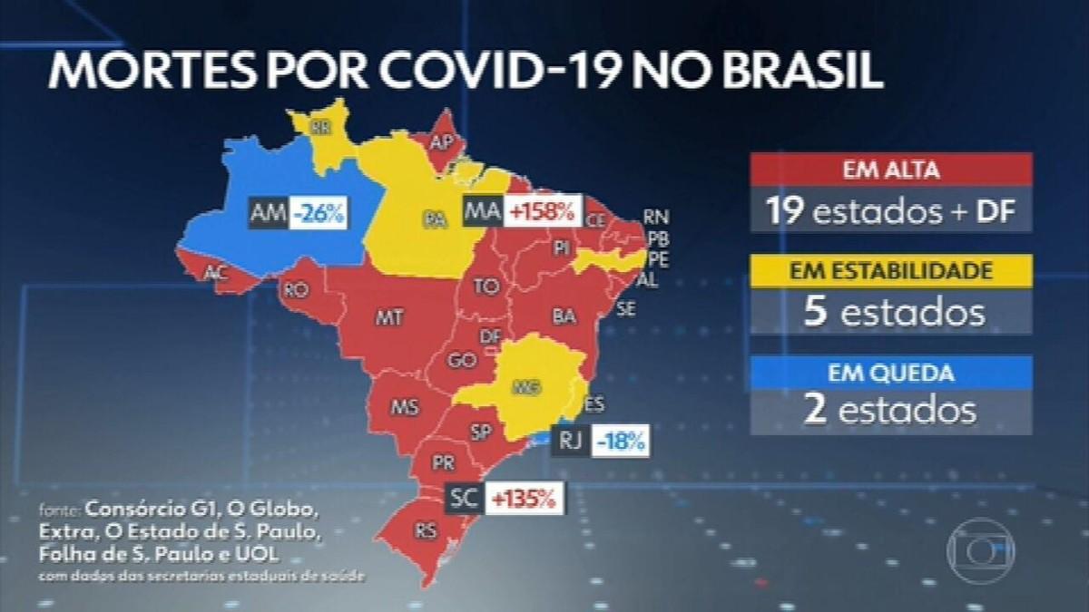Brasil tem 1.114 vítimas de Covid nas últimas 24 horas; média móvel de mortes bate recorde pelo décimo dia seguido