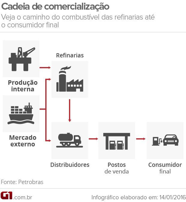 Cadeia de comercialização da gasolina VALE (Foto: G1)