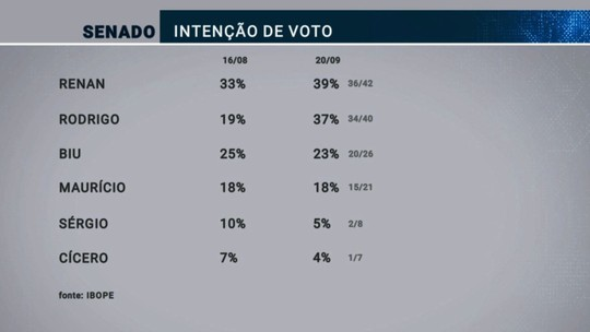 Pesquisa Ibope para o Senado em Alagoas: Renan, 39%; Rodrigo Cunha, 37%