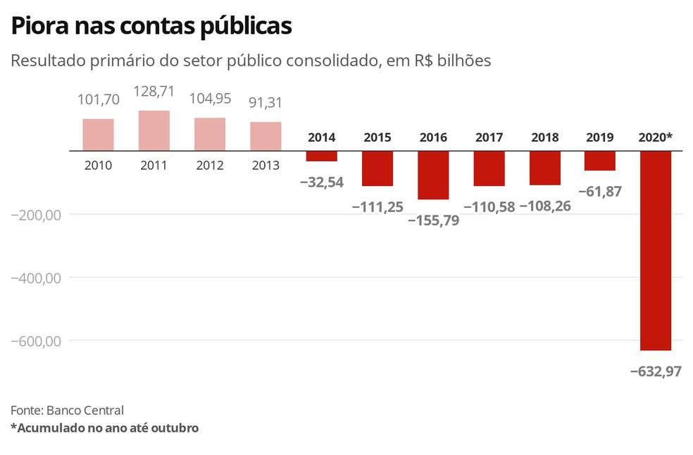 Piora nas contas públicas — Foto: Economia G1