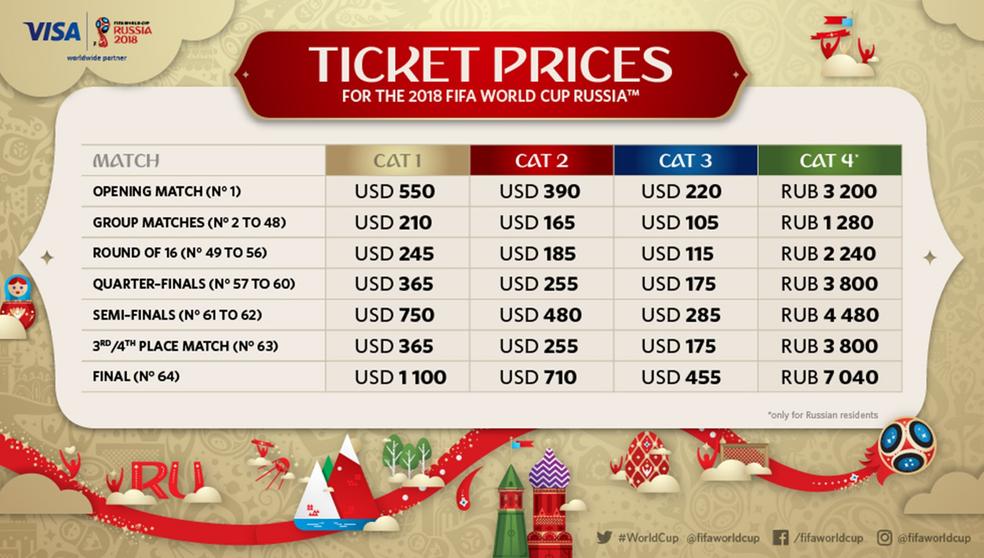 Preços dos ingressos para a Copa (Foto: Divulgação)