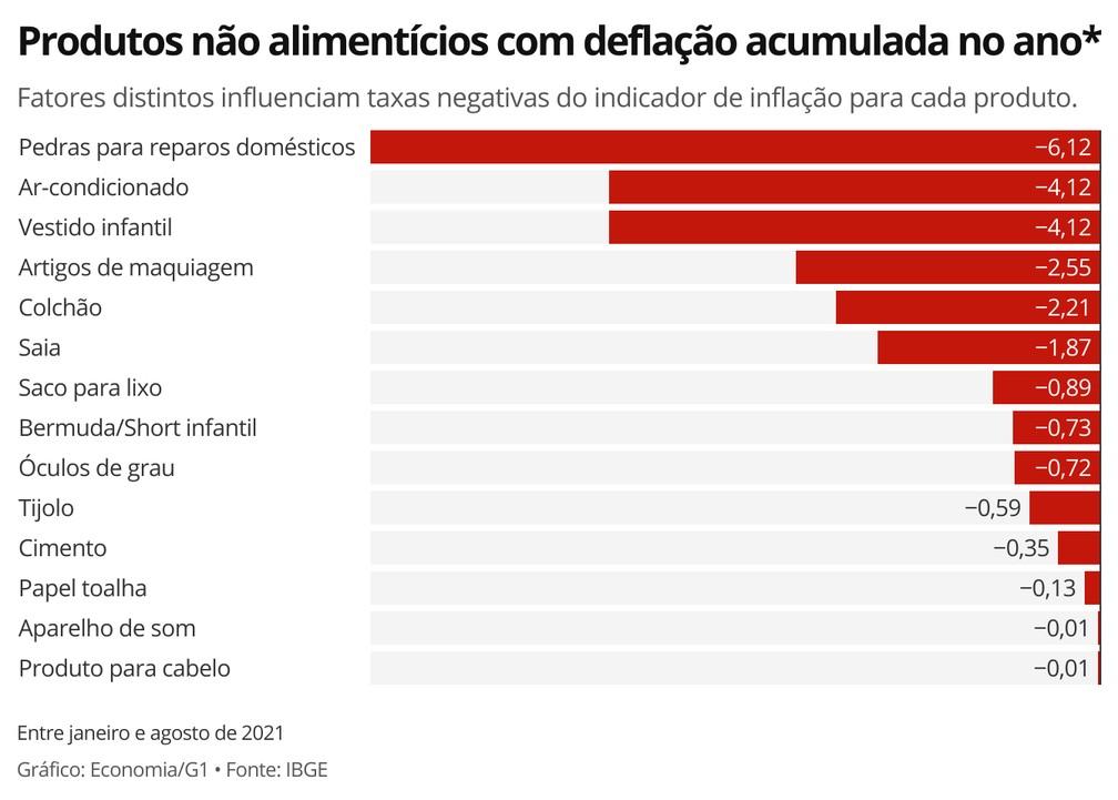 No acumulado entre janeiro e agosto, 14 produtos não alimentícios registraram taxa negativa de inflação — Foto: Economia/G1