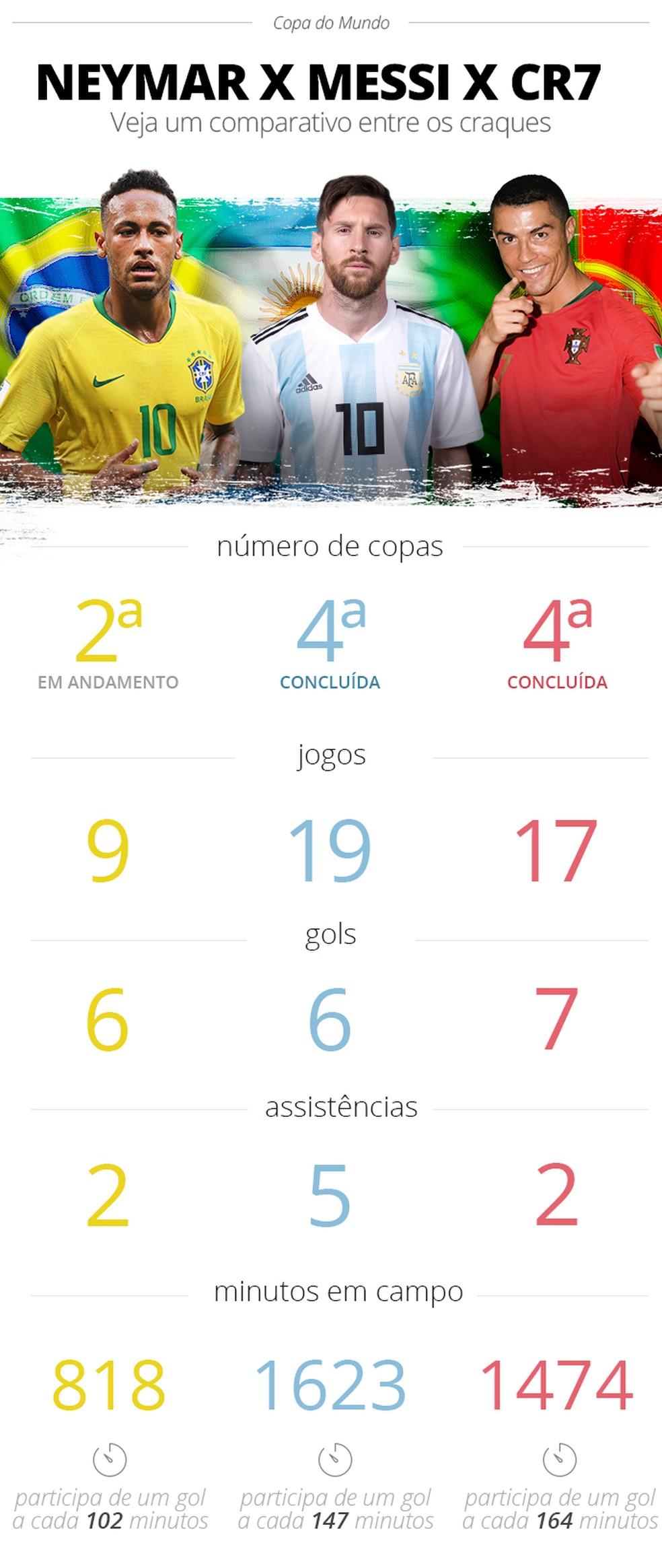 Info Neymar x Messi x CR7 (Foto: Infoesporte)