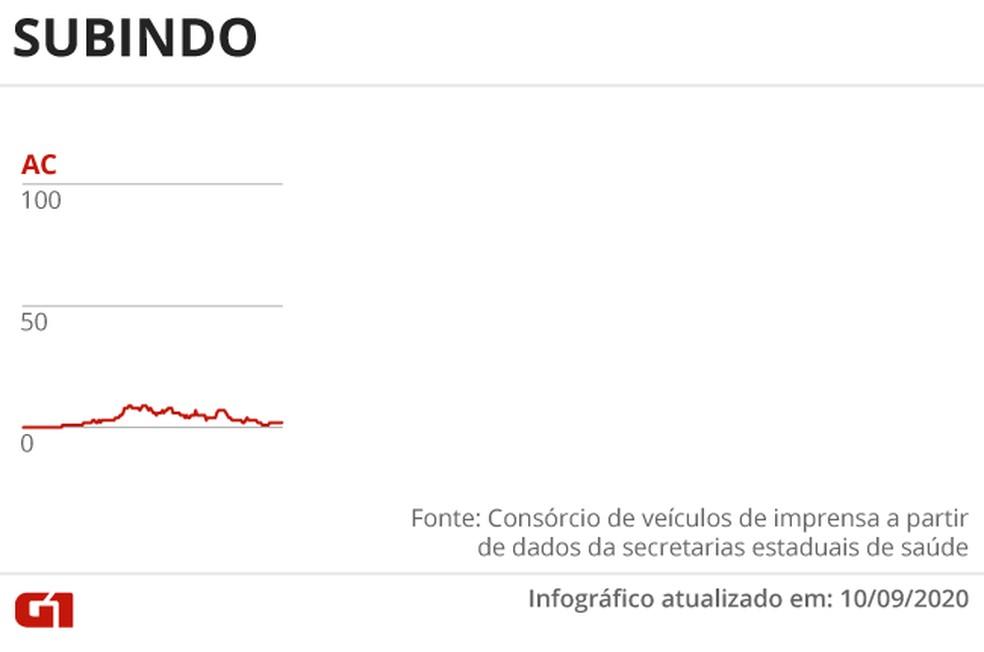 Estado com tendência de alta no número de mortes por Covid-19 — Foto: Arte G1