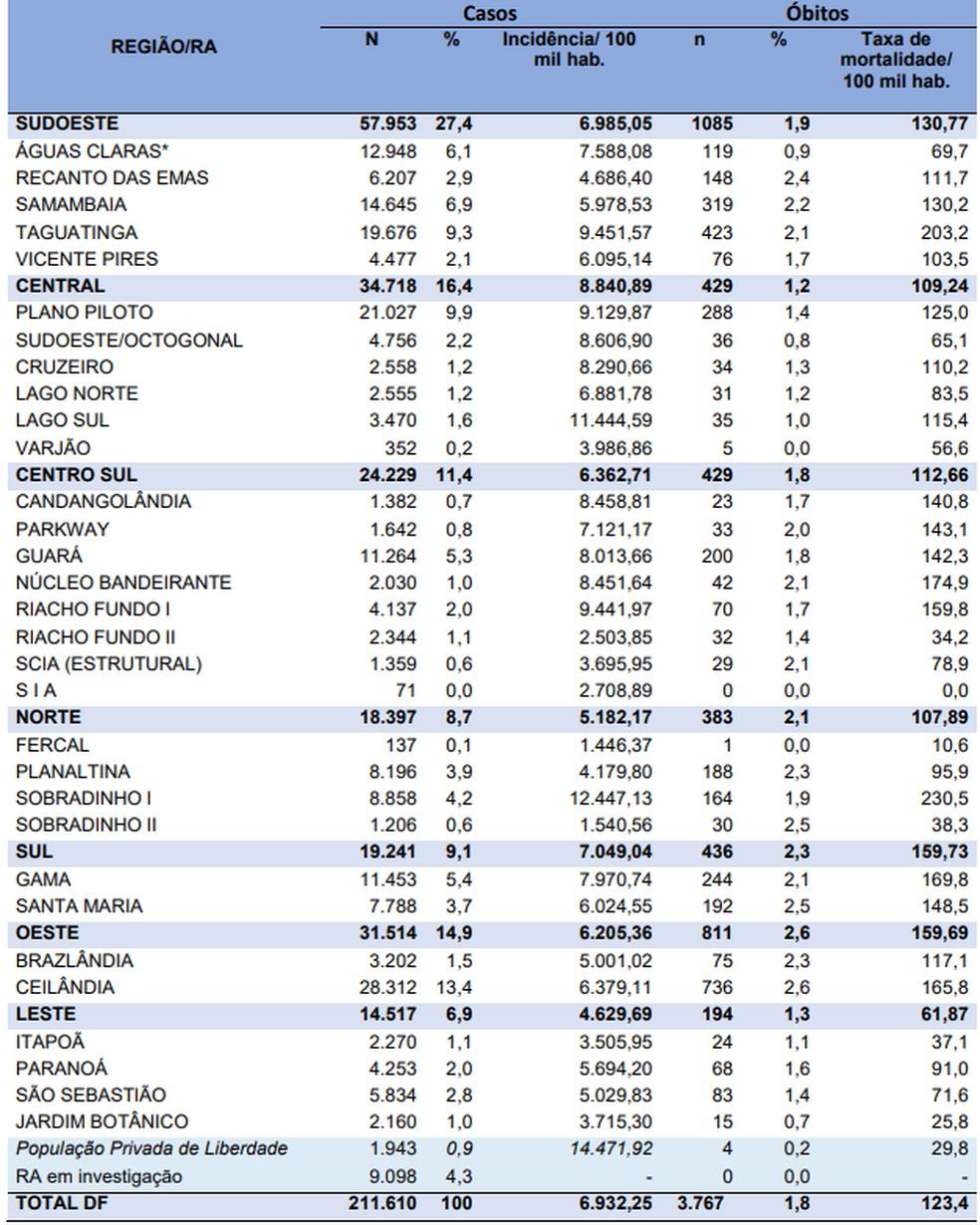 Casos de coronavírus por região do DF, em 16 de dezembro  — Foto: SES-DF