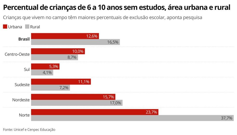 Infográfico mostra percentual de crianças e adolescentes de 6 a 10 anos sem estudos, por área urbana e rural — Foto: G1