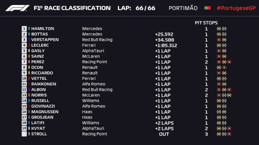Resultado final do GP de Portugal de Fórmula 1 — Foto: Reprodução/FOM