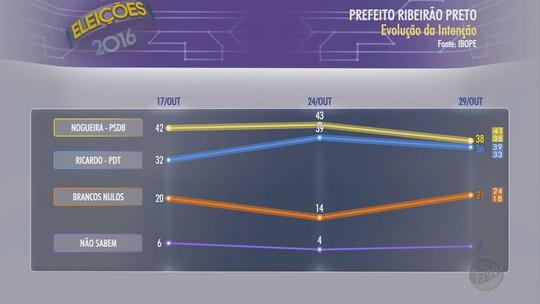 Ibope, votos válidos: Duarte Nogueira tem 51% e Ricardo Silva, 49%