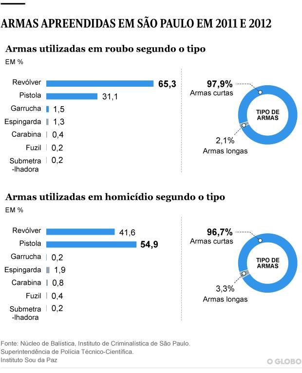 Gráfico com números de pesquisa