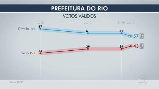 Ibope, votos válidos: Crivella tem 57% e Freixo, 43%
