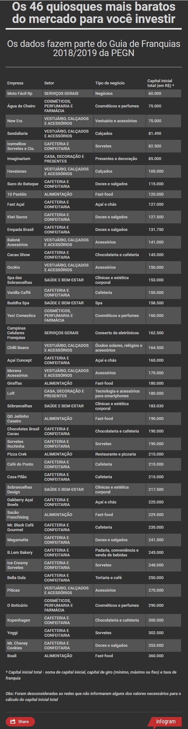 quiosques (Foto: Divulgação)