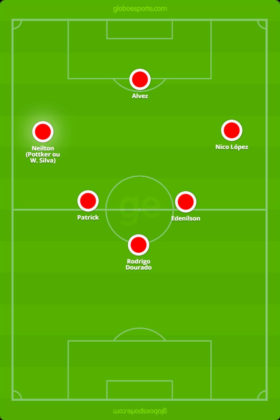 Possível formação do Inter do meio para frente com Neilton — Foto: Arte / GloboEsporte.com