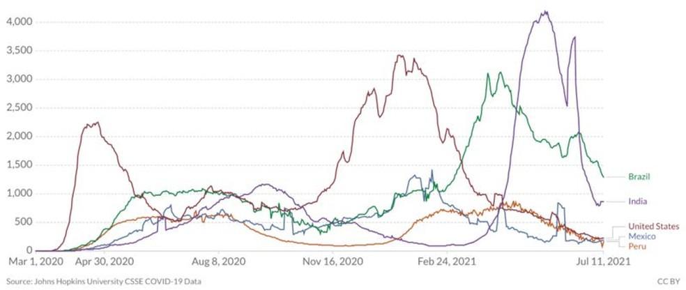 Desde o dia 20 de junho, Brasil (linha verde) é líder na média móvel de mortes por Covid-19 entre os 5 países com os números mais altos até o momento. Na sequência, aparecem Índia (roxo), Estados Unidos (vermelho), México (azul) e Peru (laranja) — Foto: Reprodução/Our World in Data