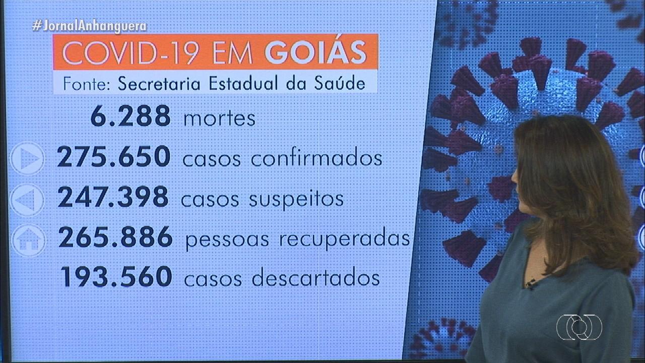 Goiás tem 274.976 casos confirmados e 6.263 mortes por coronavírus, diz governo
