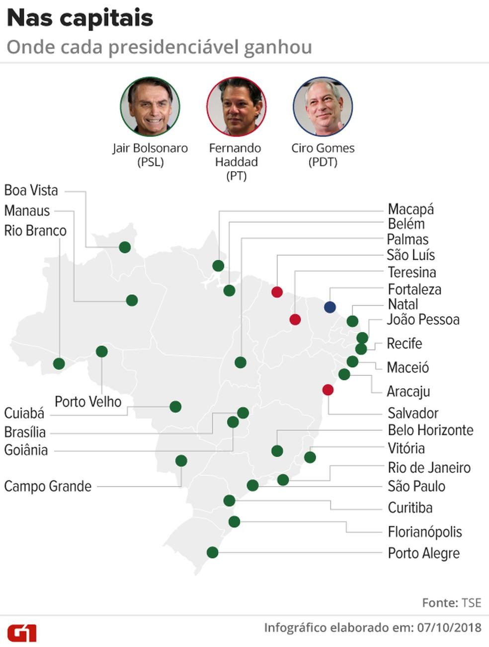 Capitais em que cada presidenciável venceu no 1º turno da eleição de 2018 — Foto: Rodrigo Cunha/G1