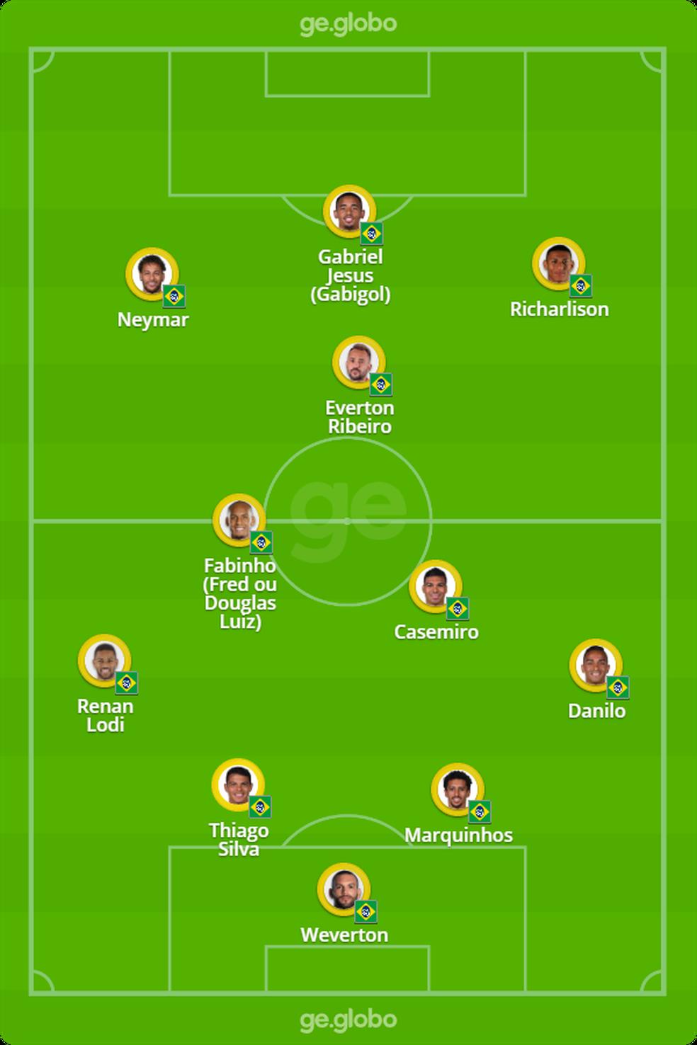 Possível escalação da seleção brasileira contra a Colômbia — Foto: ge