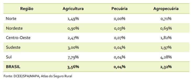 Produtores rurais beneficiados pelo PSR por região geográfica (Foto: Reprodução/Mapa)