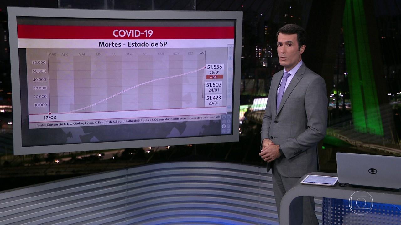 SP chegou a 1.702.294 casos de Covid-19