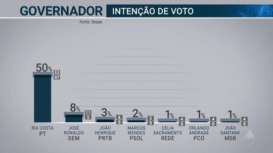 Pesquisa Ibope na Bahia: Rui Costa, 50%; José Ronaldo, 8%