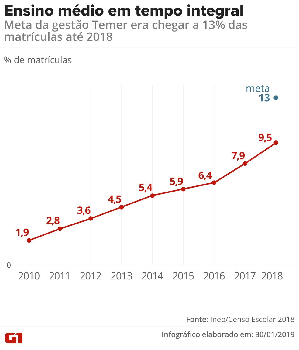 Evolução da taxa de matrícula em tempo integral no ensino médio — Foto: Alexandre Mauro/G1