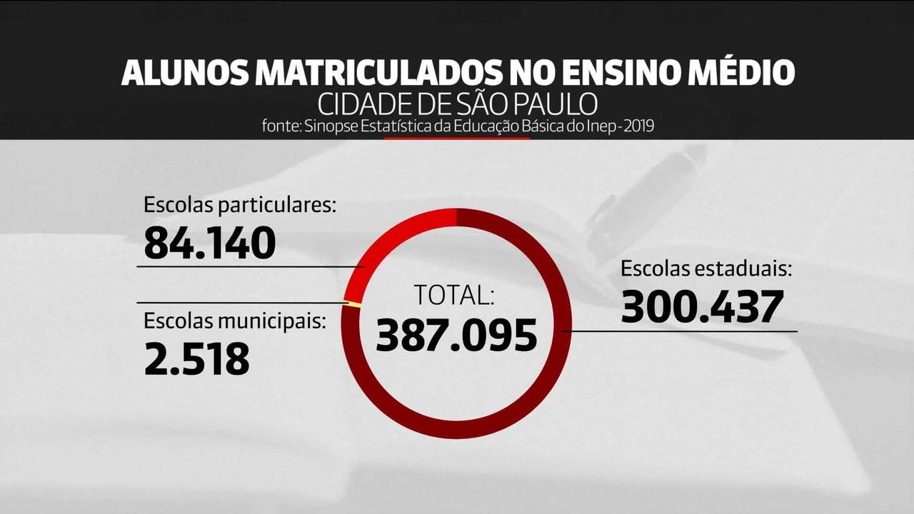 Volta às aulas de alunos do ensino médio de São Paulo é marcada para 3 de novembro