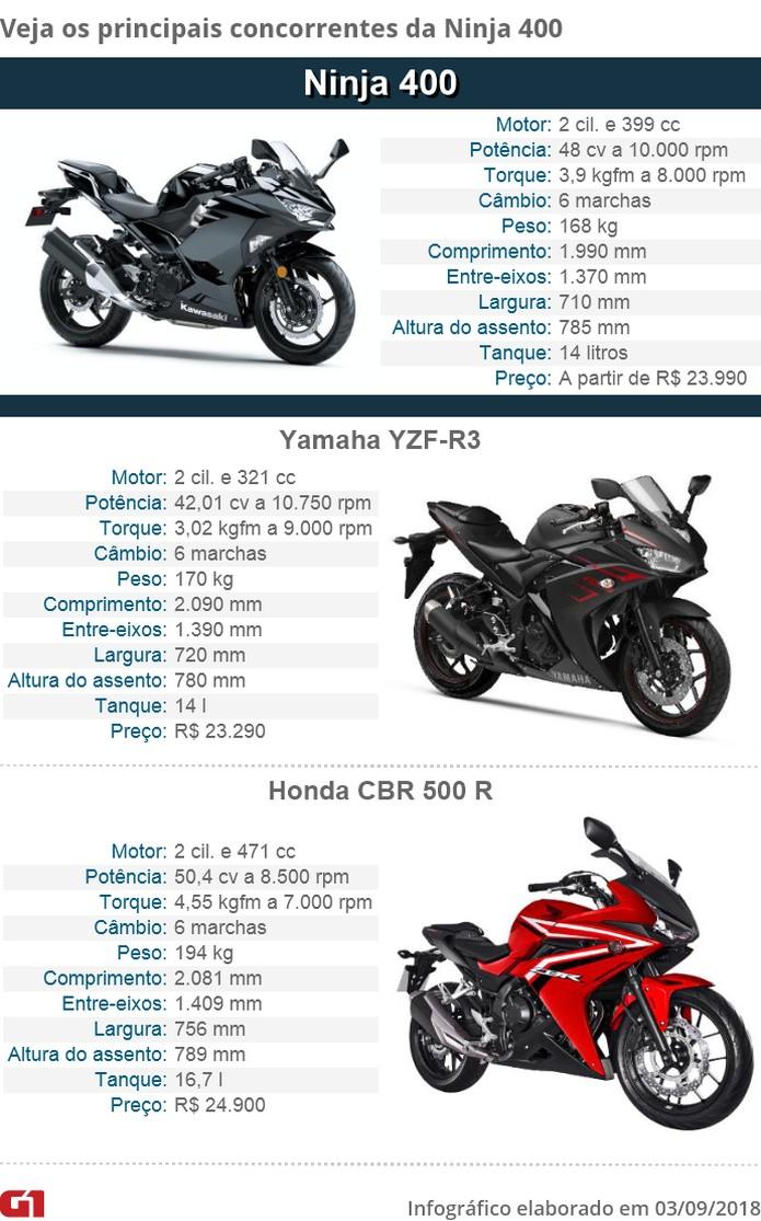 c869a079c415 Kawasaki Ninja 400: primeiras impressões | Motos | G1