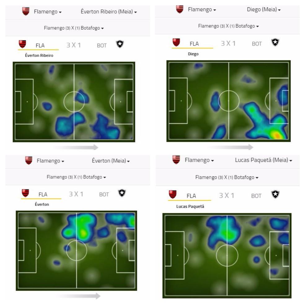 Pelo mapa de calor  possvel observar lado esquerdo com Everton e Paquet mais equilibrado do que o direito com Diego participando menos na fase defensiva  Foto Reproduo site Footstats