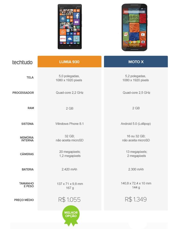 Tabela comparativa de especificações entre Lumia 930 e Moto X (Foto: Arte/TechTudo)