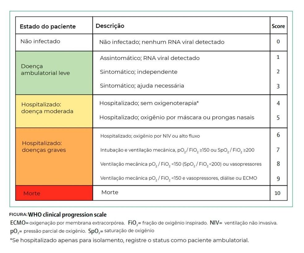 Protocolo da Organização Mundial da Saúde (OMS) que classifica os casos da doença entre os voluntários dos testes de uma vacina. — Foto: Jornal da USP