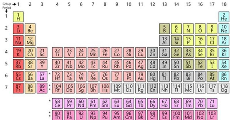 A tabela periódica separa elementos em colunas e linhas de acordo com suas propriedades químicas e físicas (Foto: Wikimedia Commons)