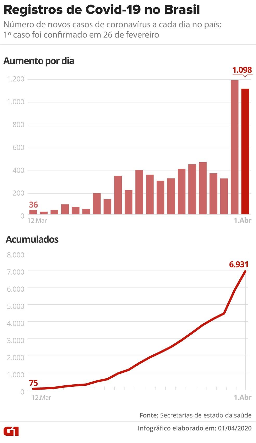 Aumento do número de casos de coronavírus no Brasil dia após dia — Foto: Arte/G1