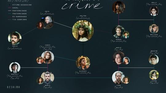 'Desalma': Entenda o crime e as relações abordadas na série